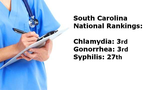 In total, South Carolina ranks 3rd in the country for chlamydia and gonorrhea&#x3B; as well as 27th in the country for syphilis.