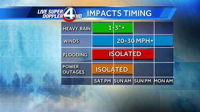 Saturday evening timing outlook