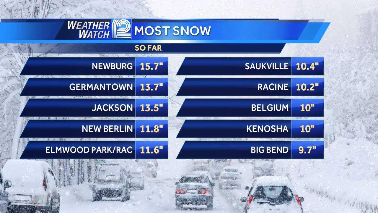 Snow, Totals