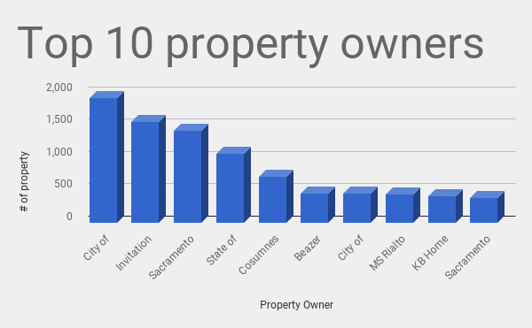 This is the largest owner of rental homes in the Sacramento area