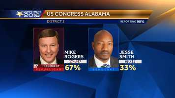 Mike Rogers wins U.S. Senate, District 3