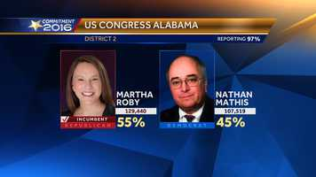 Martha Roby wins U.S. House District 2