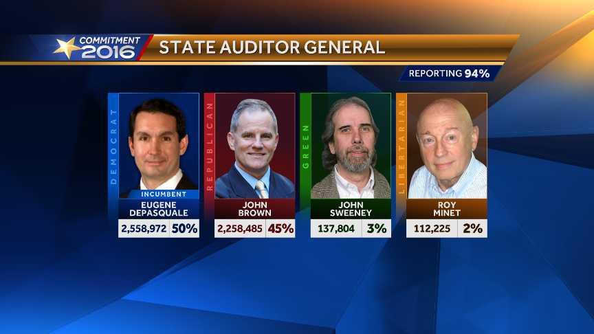 Eugene DePasquale state auditor general