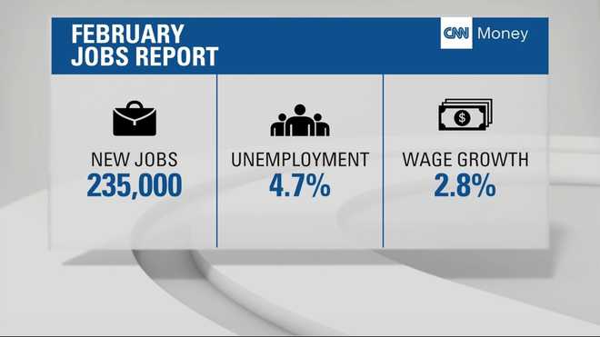 us adds 235k jobs unemployment rate falls to 4 7 percent