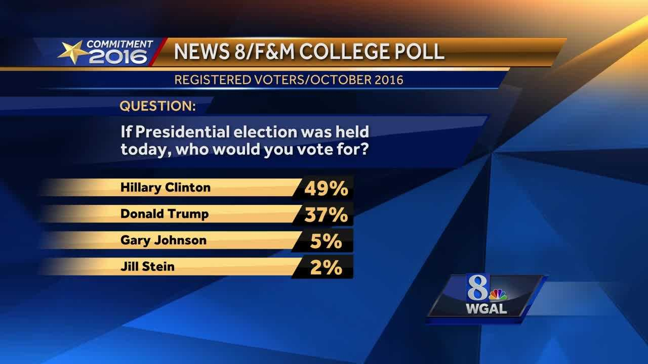 Franklin and Marshall poll