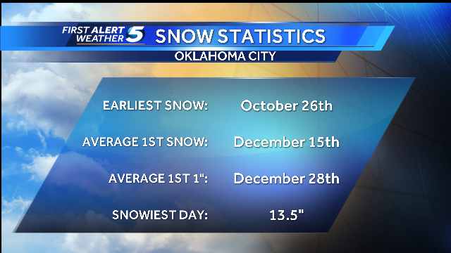 Average first snow for Oklahoma City