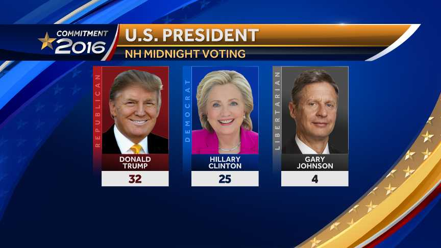 Early voting results