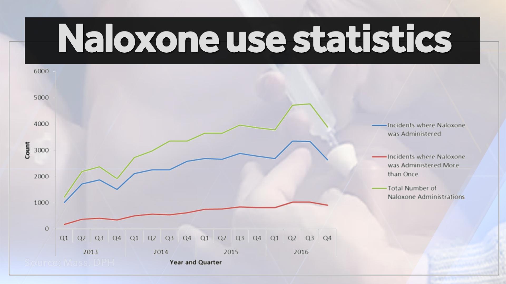 2016 opioid-related overdose statistics