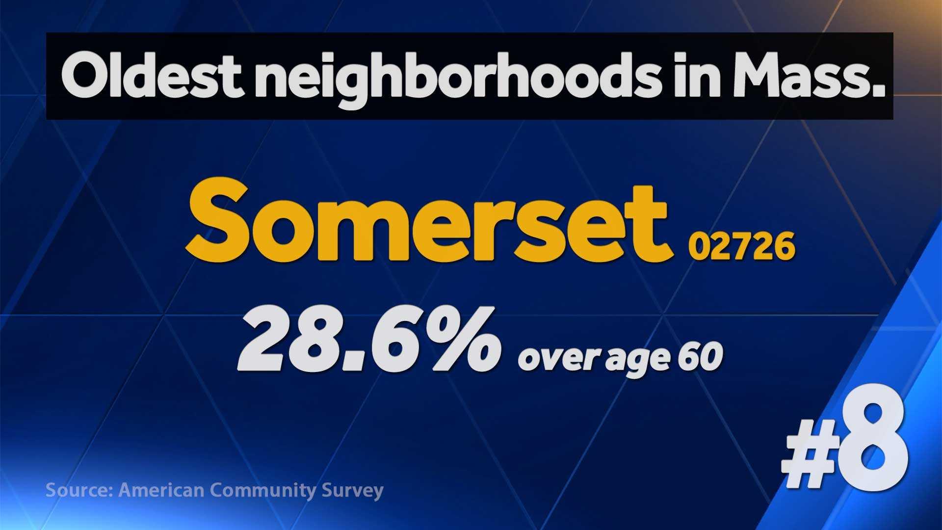 Oldest neighborhoods in Massachusetts