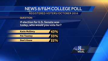 Franklin and Marshall poll Toomey McGinty