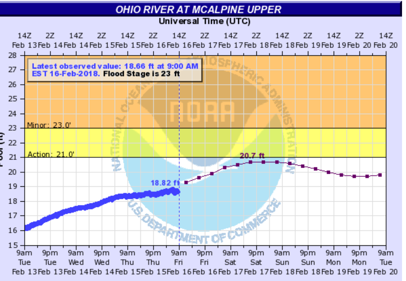 Crest lowered on the Ohio River flooding