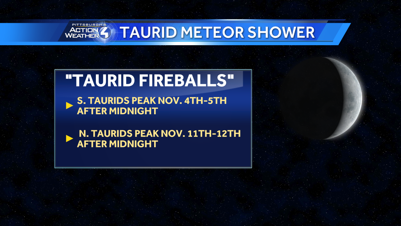 Taurid Meteor Showers