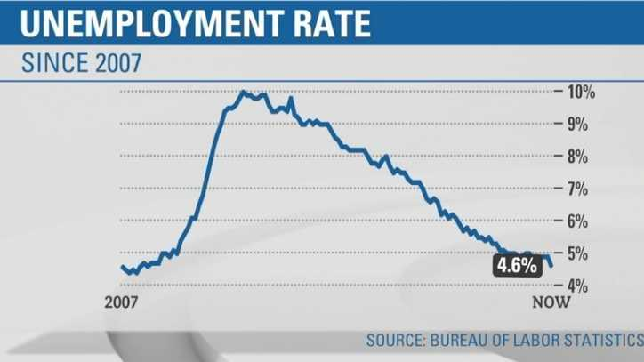 The U.S. economy added 178,000 jobs in November 2016, the Labor Department reported Friday, and the unemployment rate fell sharply to 4.6% from 4.9% in October.