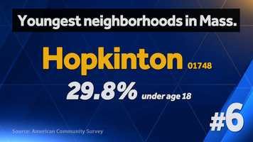 Youngest neighborhoods slide