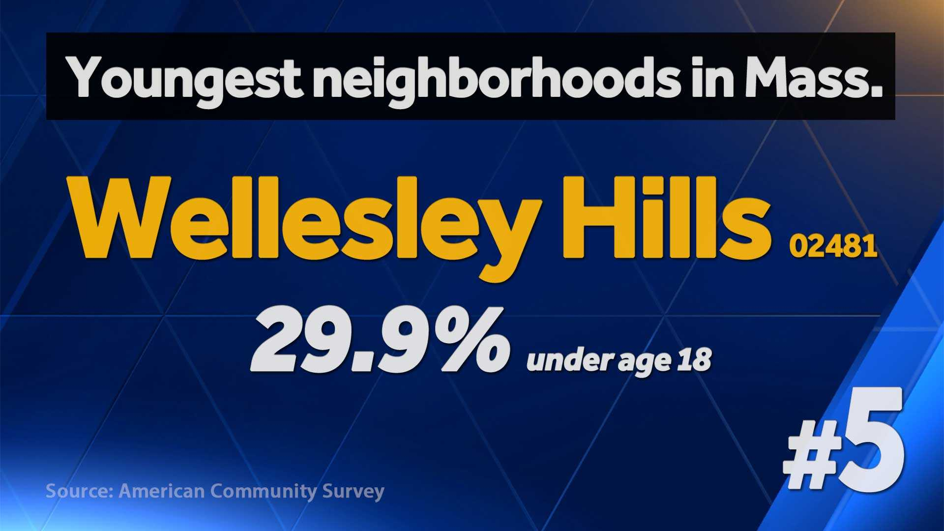 Youngest neighborhoods slide