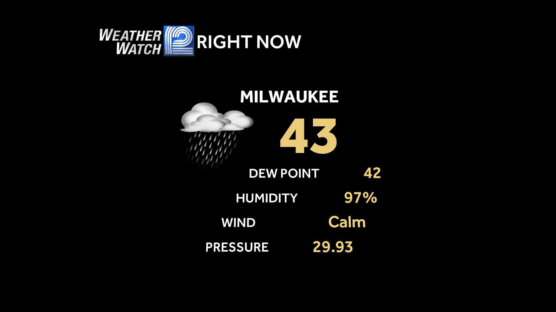 Milwaukee current temperature