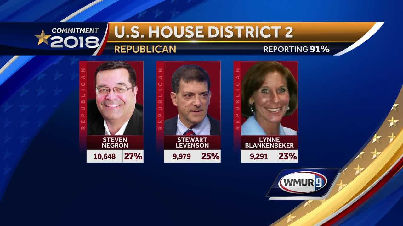 Negron wins tight 2nd Congressional District GOP primary